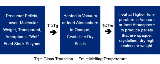Process Flow Solid State Polymerization